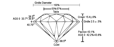 Denatale_diamond_cut_chart