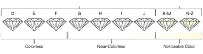 Denatale_diamondcolorchart